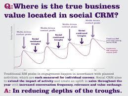 activit des si es sociaux social marketing listening and engagement