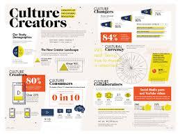 generation z characteristics 5 infographics on the gen z