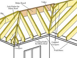 Hip And Valley Roof Design Hip Valley Roof Absolutiontheplay Com