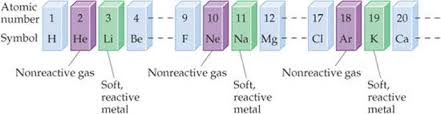 How Does The Modern Periodic Table Arrange Elements The Periodic Table Atoms Molecules And Ions Chemistry The