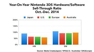 Seeking Titles Nintendo Investor Briefing Nintendo 3ds Seeking The