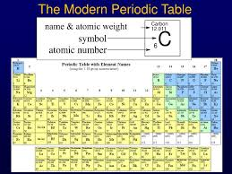 ppt the modern periodic table powerpoint presentation id 1616537