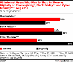 how will consumers shop thanksgiving weekend emarketer