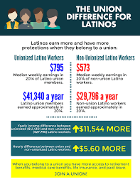 11 important facts about latinos in the u s workforce afl cio