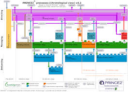 prince2 process model activity view office life prince 2