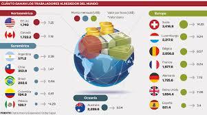 cuanto es salario minimo en mexico2016 suiza luxemburgo y bélgica lideran ranking de salarios mínimos