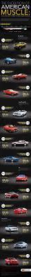 evolution of the chevy camaro infográfico camaro x challenger x mustang general motors