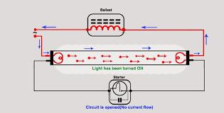 Where Is The Starter In A Fluorescent Light Fixture Fluorescent Light How It Work Need Of Ballast Starter