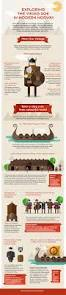 infographic exploring the viking age in modern norway history