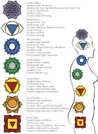 solar plexus chakra location amethyst project metaphysical and spirtitual exploration