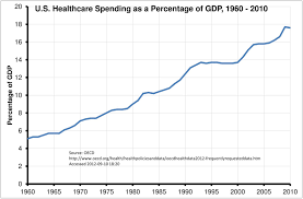 Health Care Services Australia Health Health Care Facts Why We Need Health Care Reform
