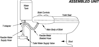Where To Buy A Bidet How To Install Your Luxe Bidet