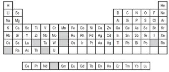 er element periodic table chemistry international newsmagazine for iupac