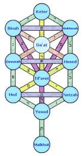 tree of kabbalah