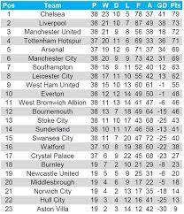 Premier Leage Table 2016 Calendar Year Premier League Table Soccer