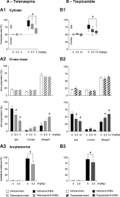 involvement of striatal cholinergic interneurons and m1 and m4