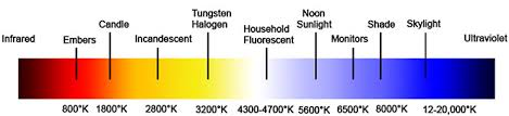 what is tungsten light color temperature color rendering index demystified