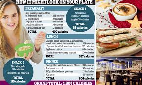 Young Doctors Buck The Trend Brits Told To Limit Diet To Just 1 800 Calories A Day Daily Mail