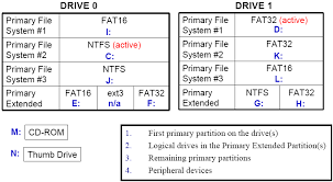 disk partitions and drive lettering