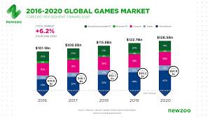 the global games market 2017 per region u0026 segment newzoo