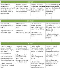 simple social media strategy template marketing pinterest