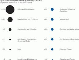 the future of jobs reports world economic forum