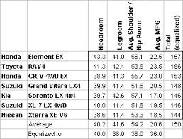 honda crv interior dimensions how i chose the honda element