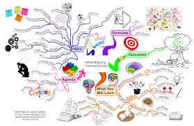 mind mapping training course mind map the thinking business