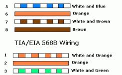 tia 568 wiring diagram tia 568a tia eia 568b crossover tia