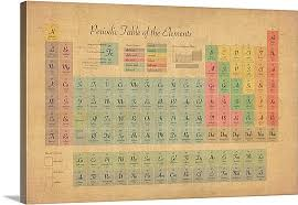 periodic table framed art periodic table of elements wall art canvas prints framed prints