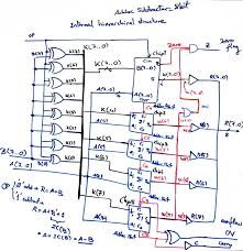 verilog code on x wallace tree multiplier my interests each