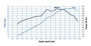 2012 porsche 911 s specs 0 to 62mph official porsche 911 s coupe 991 vs 997