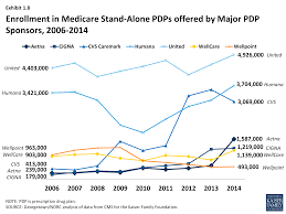 Washington Age Wave Map U2013 by Medicare Part D In Its Ninth Year U2013 Section 4 The Low Income