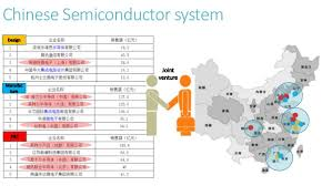 A Construction China And Semiconductors Semiconductor Industry In China20151126r1 2