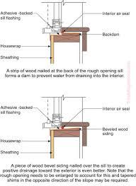 Exterior Door Sills Pan For Exterior Wall Openings Building Science