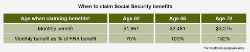 social security benefits table social security and working fidelity