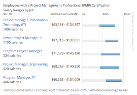 pmp certification resume sample top benefits of earning your project management professional pmp