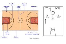 year 9 10 basketball unit and 7 lesson plans to teach the