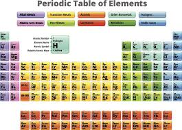 show me the periodic table list of halogens element groups