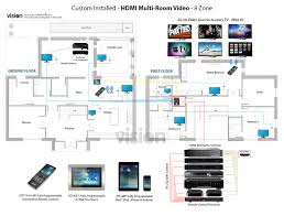 multiroom audio and video vision living
