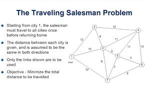 Solved the traveling salesman problem starting from city
