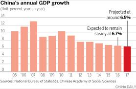 china statistics bureau china growth slows in third quarter optimal advisor solutions