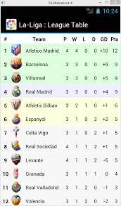 la liga live scores and table spanish primera división table espn fc