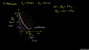 marginal utility and total utility video khan academy