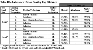 Induction Cooktop Vs Electric Cooktop Induction Cooking Is It Really More Energy Efficient Us Dept Of