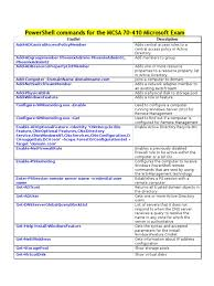 cheat sheet powershell commands for the mcsa 70 docx hyper v