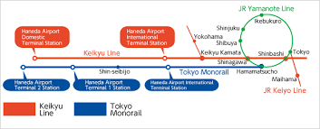shinagawa station map route map access haneda airport international airport