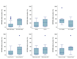 mcg floor plan correlation of myd88 allele burden with disease phenotype in