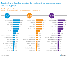 popular android app happy with android the most popular android apps by age nielsen
