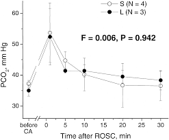 dependence of early cerebral reperfusion and long term outcome on